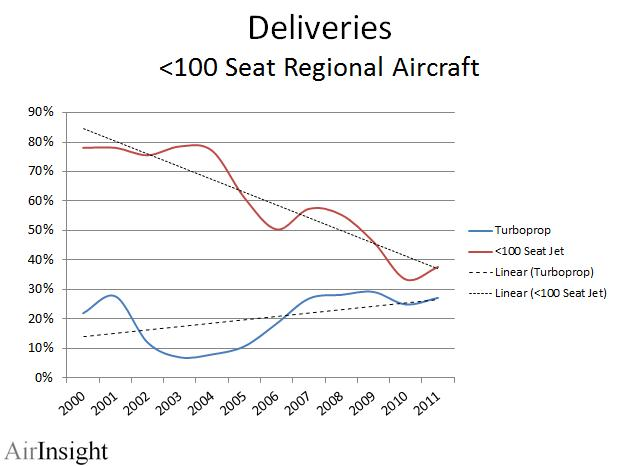 The Resurgence of the Turboprop in Regional Operations