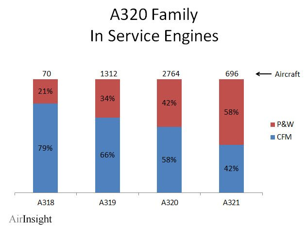 Airbus A320 Family Engine Selections