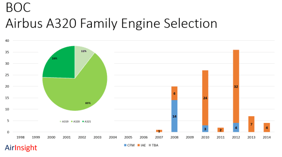 BOC Aviation – Bucking Lessor Trends in Engine Selection?