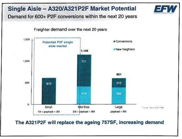 What the Airbus Narrow-Body P2F Program Means to the Market
