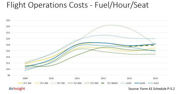 Fuel Costs and the Workhorses