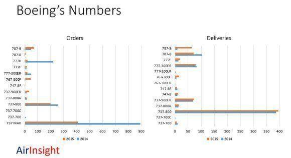 Boeing's Numbers