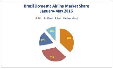 Brazil Graphic