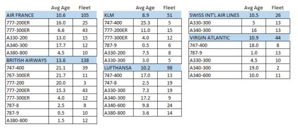 Premium #235 – The ageing US long range twin fleet