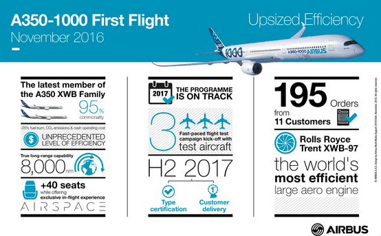 The importance of the A350-1000