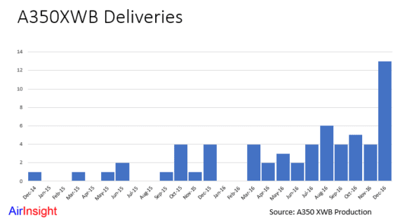 Airbus' 2016 A350 deliveries