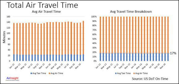 Airline taxi and air times