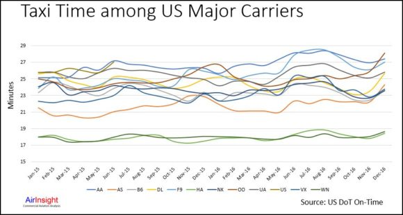 Premium #328 – Comparing US airline fleet size, taxi times and flights