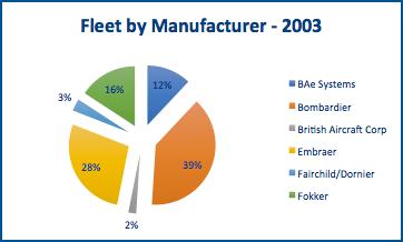 Premium #329 – The Changing Fleet Under 120 Seats